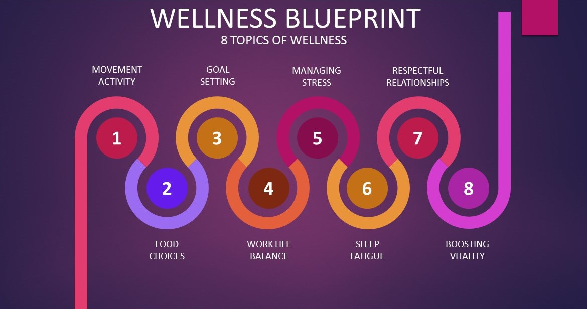 wellness blueprint 8 topics of wellness
